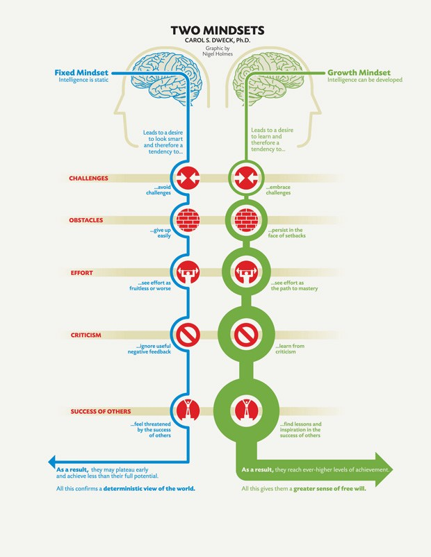 growth mindset vs fixed mindset chart